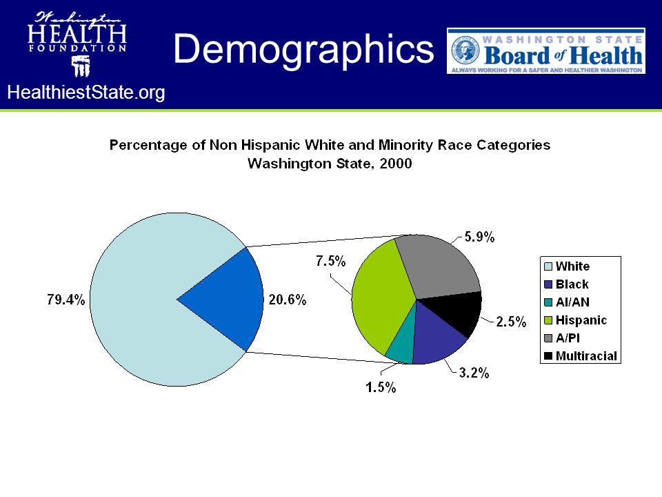 HealthiestState.org Demographics