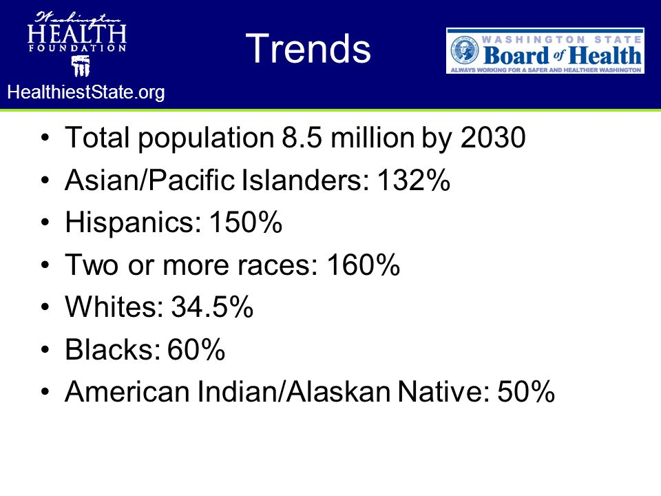 HealthiestState.org Trends Total population 8.5 million by 2030 Asian/Pacific Islanders: 132% Hispanics: 150% Two or more races: 160% Whites: 34.5% Blacks: 60% American Indian/Alaskan Native: 50%