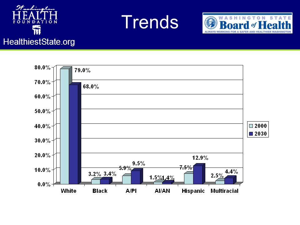 HealthiestState.org Trends