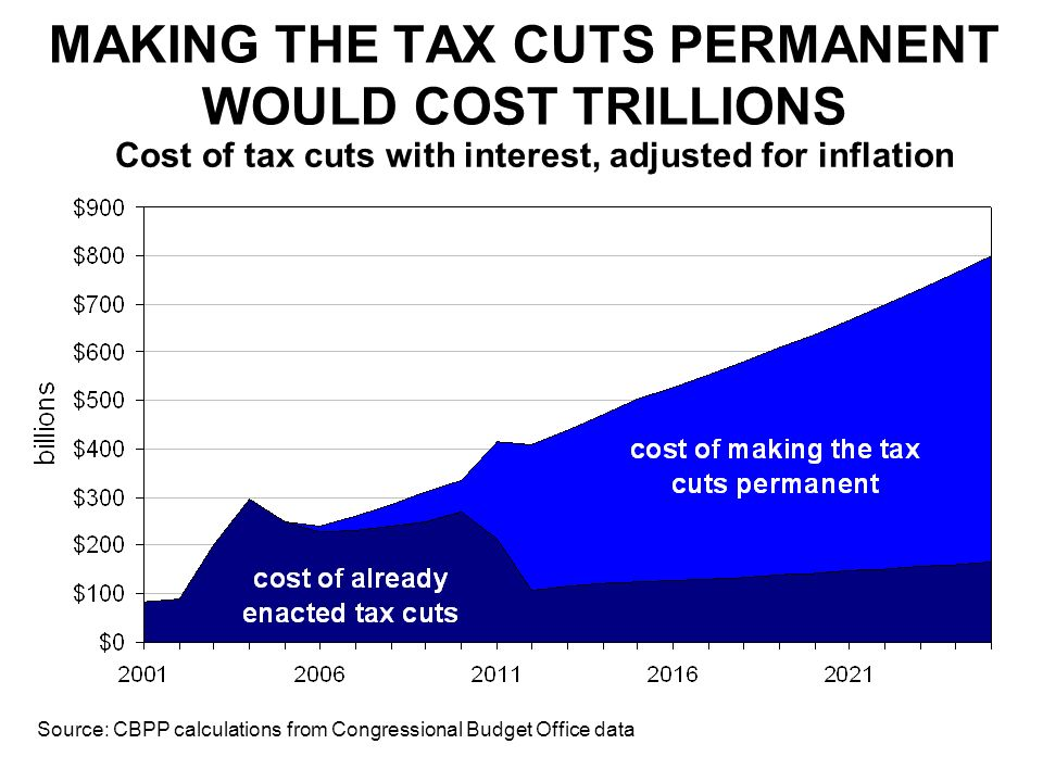 MAKING THE TAX CUTS PERMANENT WOULD COST TRILLIONS Source: CBPP calculations from Congressional Budget Office data Cost of tax cuts with interest, adjusted for inflation
