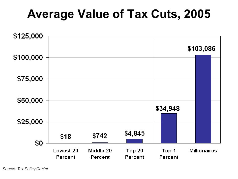 Average Value of Tax Cuts, 2005 Source: Tax Policy Center
