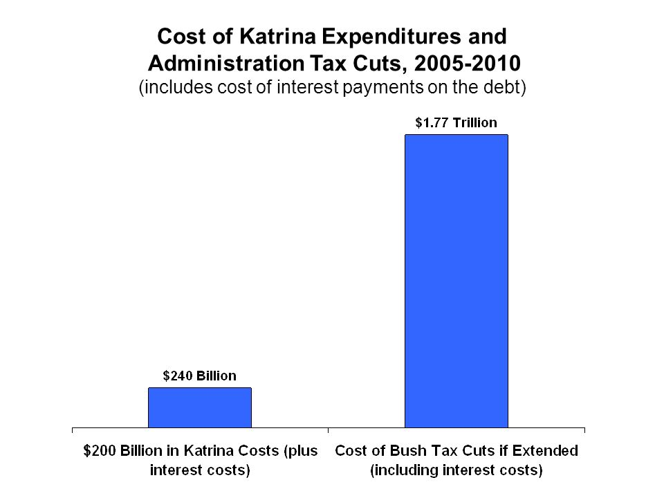 Cost of Katrina Expenditures and Administration Tax Cuts, 2005-2010 (includes cost of interest payments on the debt)