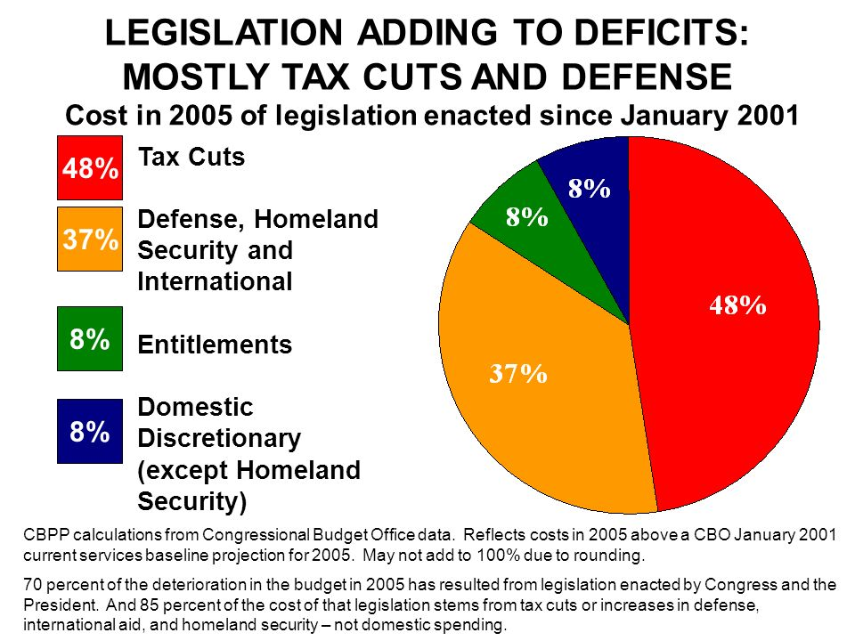 LEGISLATION ADDING TO DEFICITS: MOSTLY TAX CUTS AND DEFENSE Cost in 2005 of legislation enacted since January 2001 CBPP calculations from Congressional Budget Office data.