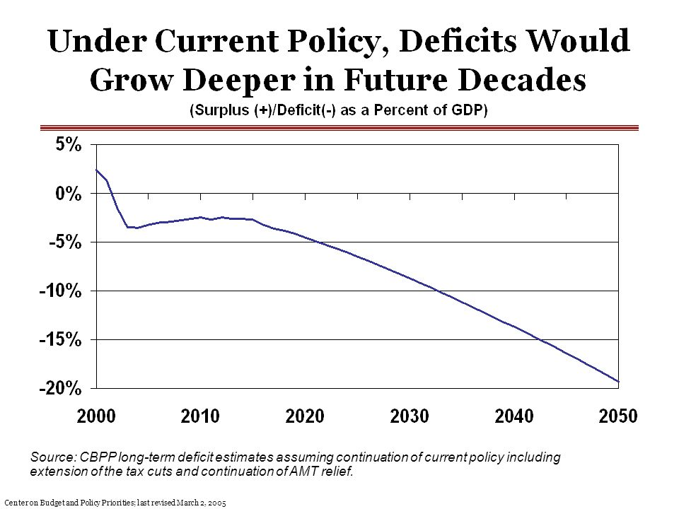 Source: CBPP long-term deficit estimates assuming continuation of current policy including extension of the tax cuts and continuation of AMT relief.