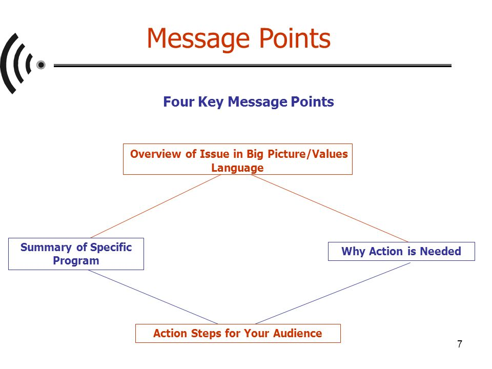 7 Four Key Message Points Overview of Issue in Big Picture/Values Language Summary of Specific Program Why Action is Needed Action Steps for Your Audience Message Points