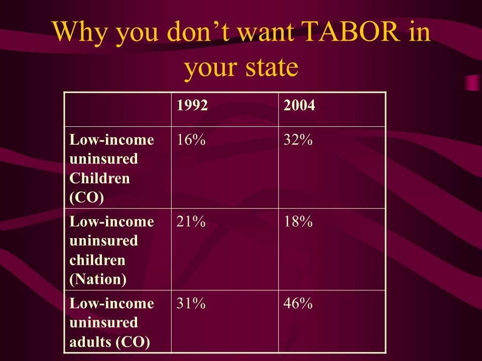 Why you dont want TABOR in your state 19922004 Low-income uninsured Children (CO) 16%32% Low-income uninsured children (Nation) 21%18% Low-income uninsured adults (CO) 31%46%