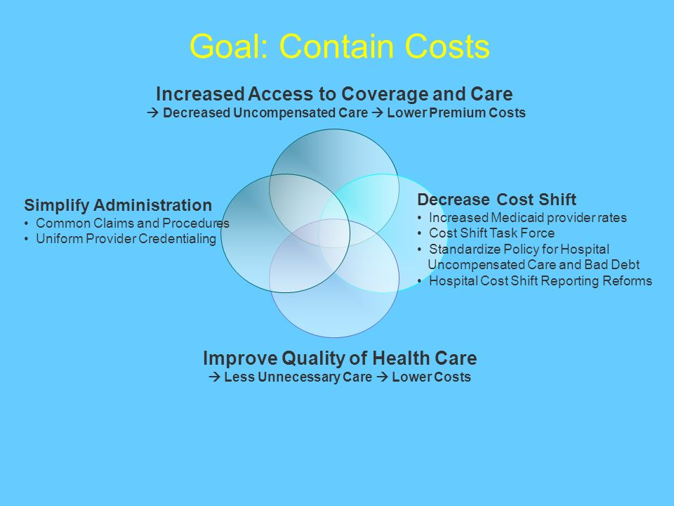 Goal: Contain Costs Increased Access to Coverage and Care Decreased Uncompensated Care Lower Premium Costs Decrease Cost Shift Increased Medicaid prov