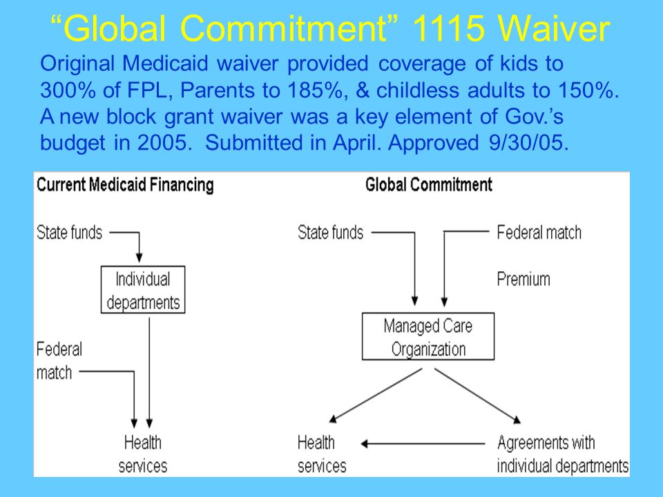 Global Commitment 1115 Waiver Original Medicaid waiver provided coverage of kids to 300% of FPL, Parents to 185%, & childless adults to 150%. A new bl