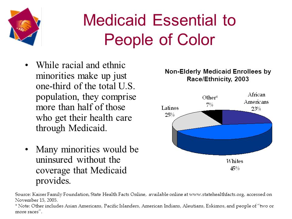 Medicaid Essential to People of Color Source: Kaiser Family Foundation, State Health Facts Online, available online at www.statehealthfacts.org, accessed on November 15, 2005.