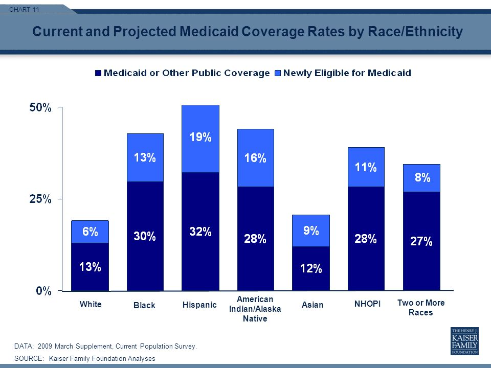 CHART 11 Current and Projected Medicaid Coverage Rates by Race/Ethnicity DATA: 2009 March Supplement, Current Population Survey.