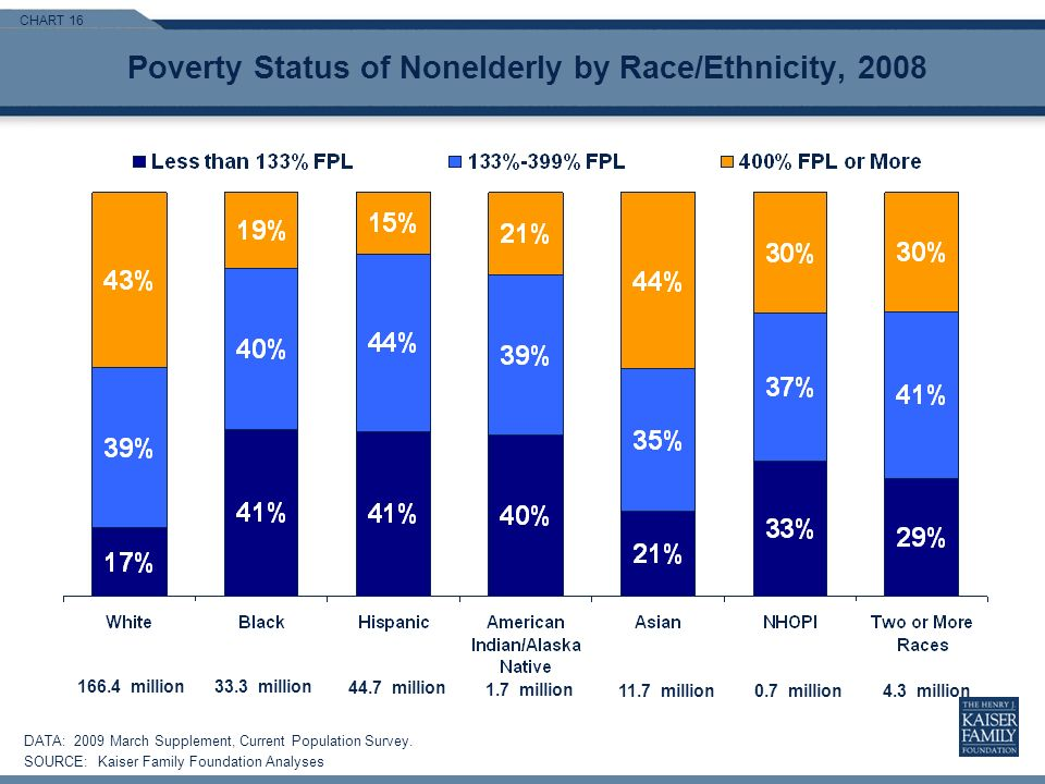 CHART 16 Poverty Status of Nonelderly by Race/Ethnicity, 2008 DATA: 2009 March Supplement, Current Population Survey.