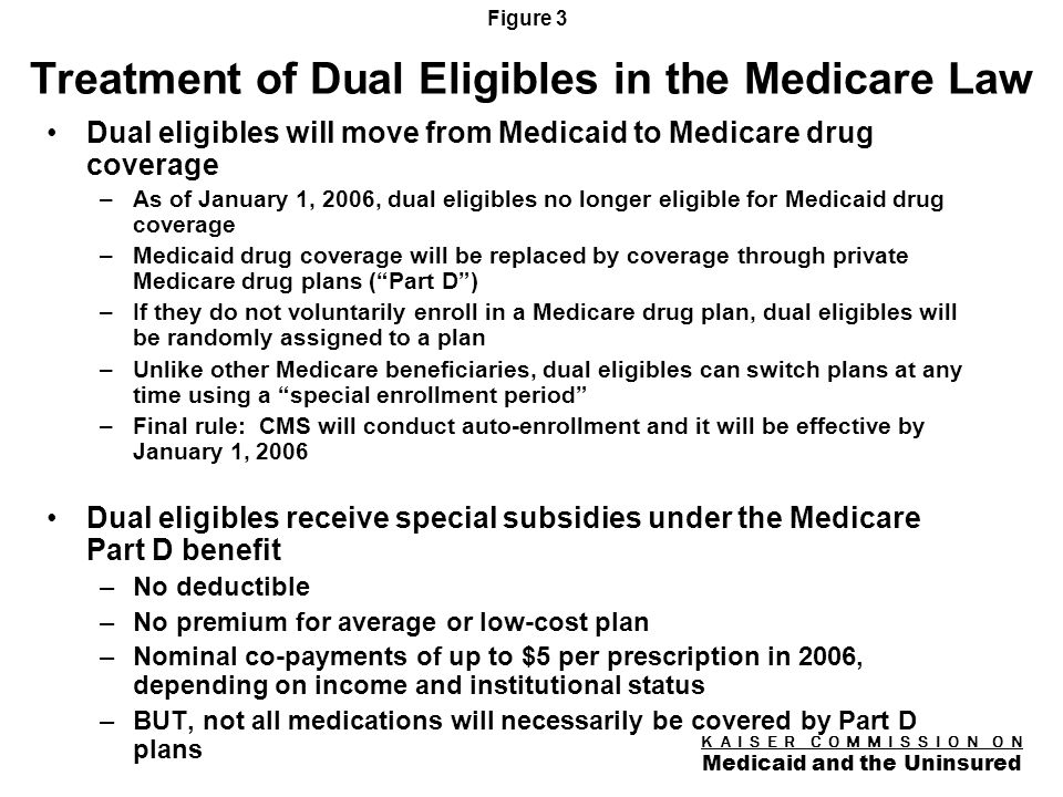 K A I S E R C O M M I S S I O N O N Medicaid and the Uninsured Figure 2 Key Issues for Medicaid Dual eligibles facing a major transition in prescription drug coverage –6.4 million must be enrolled in a short time period –Not yet clear how well Medicare Part D plans will serve dual eligibles State Medicaid programs have much at stake in implementation –Dual eligibles may turn to states if problems arise –Continue to finance drug coverage for dual eligibles through clawback payments –Other, major new responsibilities under the MMA –Fiscal impact of MMA may not be what was expected