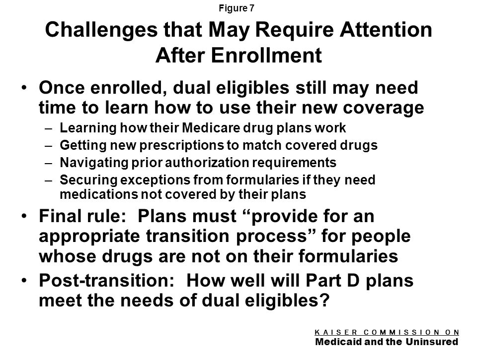 K A I S E R C O M M I S S I O N O N Medicaid and the Uninsured Figure 6 Challenges Presented by the Timetable To avoid coverage gaps, 6.4 million dual eligibles must be signed up for Medicare drug plans on a tight timetable Auto-enrollment will minimize the risk that dual eligibles end up without any coverage, but challenges may still arise –Some dual eligibles may not be reached by the auto- enrollment process –Dual eligibles may be confused about or unaware of the plans into which they have been auto-enrolled –The plans to which dual eligibles have been randomly assigned may not match their needs so they will need to know about their option to switch plans –Not clear who will help people with cognitive impairments to switch plans