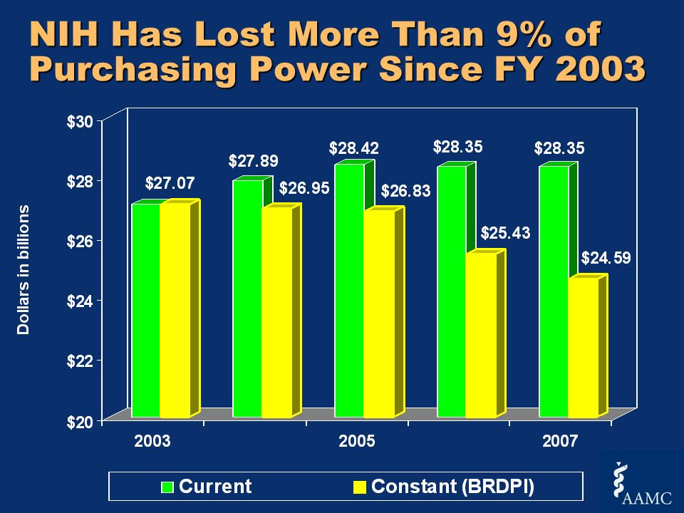 NIH Has Lost More Than 9% of Purchasing Power Since FY 2003