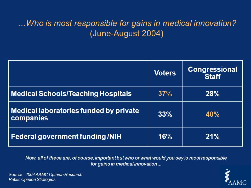 …Who is most responsible for gains in medical innovation? (June-August 2004) Voters Congressional Staff Medical Schools/Teaching Hospitals37%28% Medic