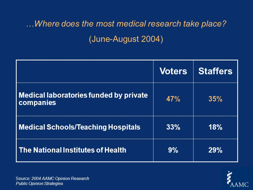 …Where does the most medical research take place? (June-August 2004) VotersStaffers Medical laboratories funded by private companies 47%35% Medical Sc
