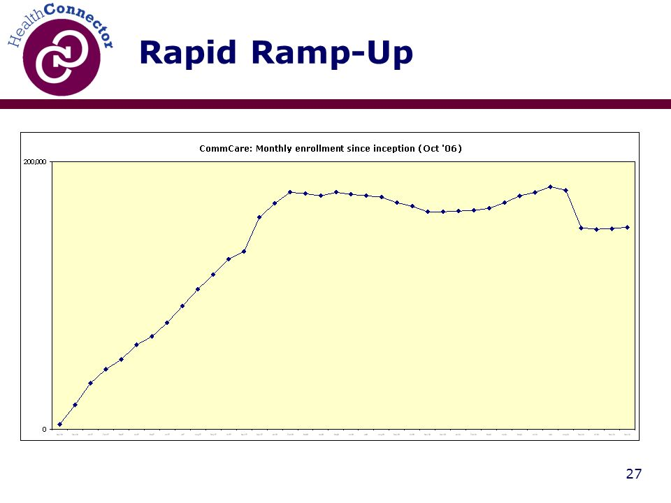 27 Rapid Ramp-Up