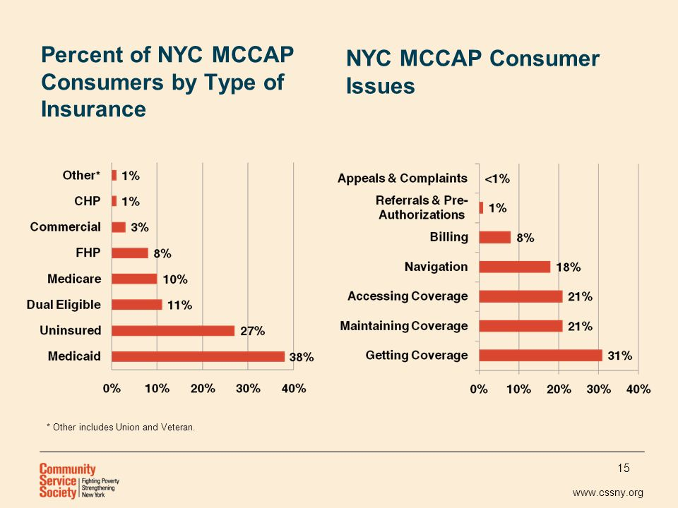 www.cssny.org Percent of NYC MCCAP Consumers by Type of Insurance NYC MCCAP Consumer Issues 15 * Other includes Union and Veteran.