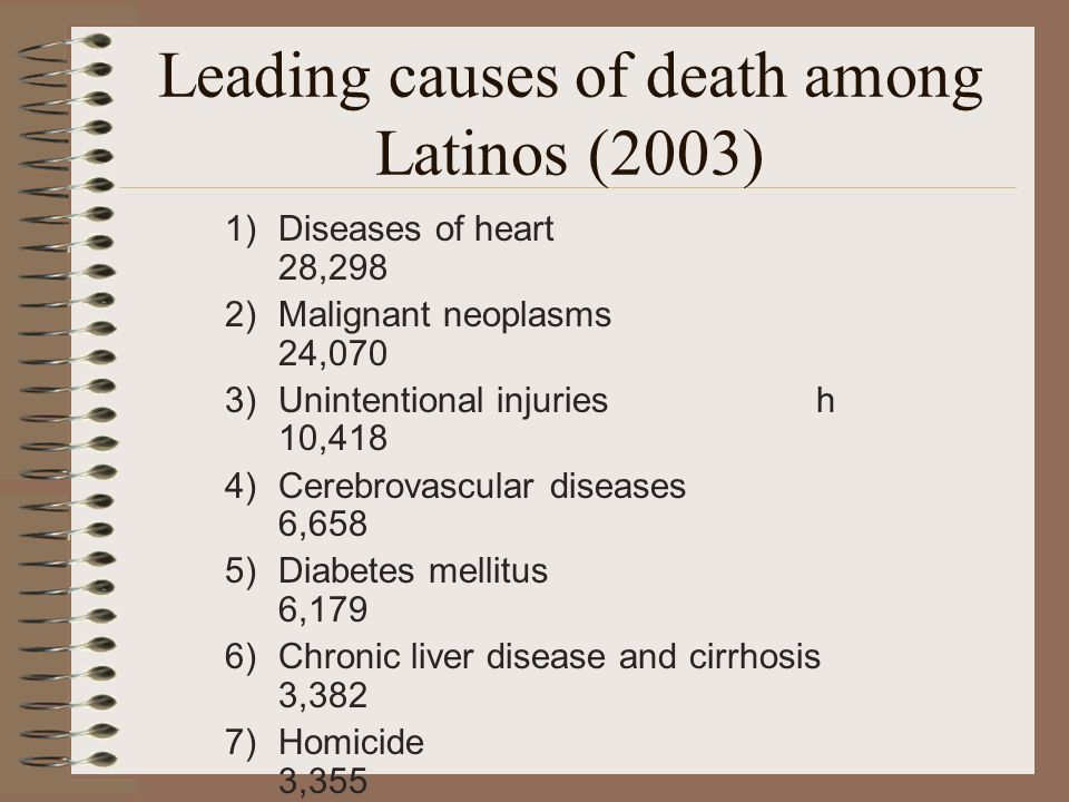 Leading causes of death among Latinos (2003) 1)Diseases of heart 28,298 2)Malignant neoplasms 24,070 3)Unintentional injuries h 10,418 4)Cerebrovascular diseases 6,658 5)Diabetes mellitus 6,179 6)Chronic liver disease and cirrhosis 3,382 7)Homicide 3,355 8)Chronic lower respiratory diseases 3,174 9)Influenza and pneumonia 2,948 10)Certain conditions originating in the perinatal period 2,628