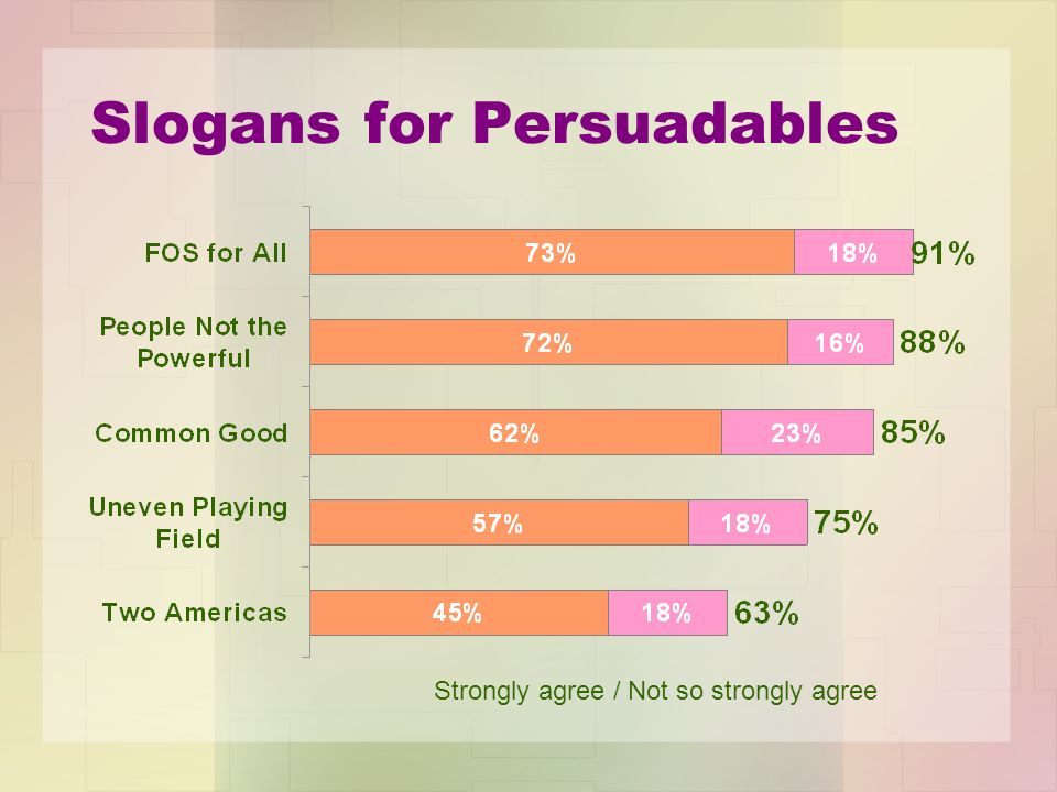 Slogans for Persuadables Strongly agree / Not so strongly agree