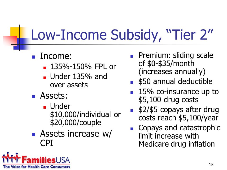15 Low-Income Subsidy, Tier 2 Income: 135%-150% FPL or Under 135% and over assets Assets: Under $10,000/individual or $20,000/couple Assets increase w/ CPI Premium: sliding scale of $0-$35/month (increases annually) $50 annual deductible 15% co-insurance up to $5,100 drug costs $2/$5 copays after drug costs reach $5,100/year Copays and catastrophic limit increase with Medicare drug inflation