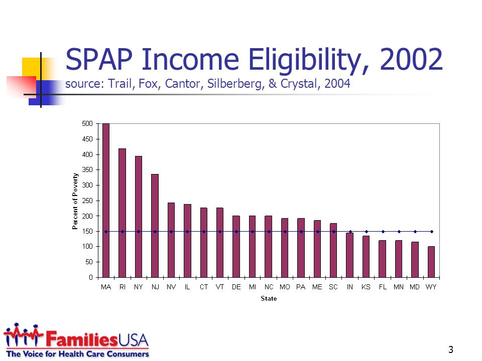 3 SPAP Income Eligibility, 2002 source: Trail, Fox, Cantor, Silberberg, & Crystal, 2004