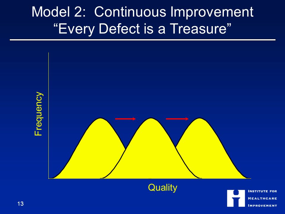 Model 2: Continuous Improvement Every Defect is a Treasure 13 Quality Frequency