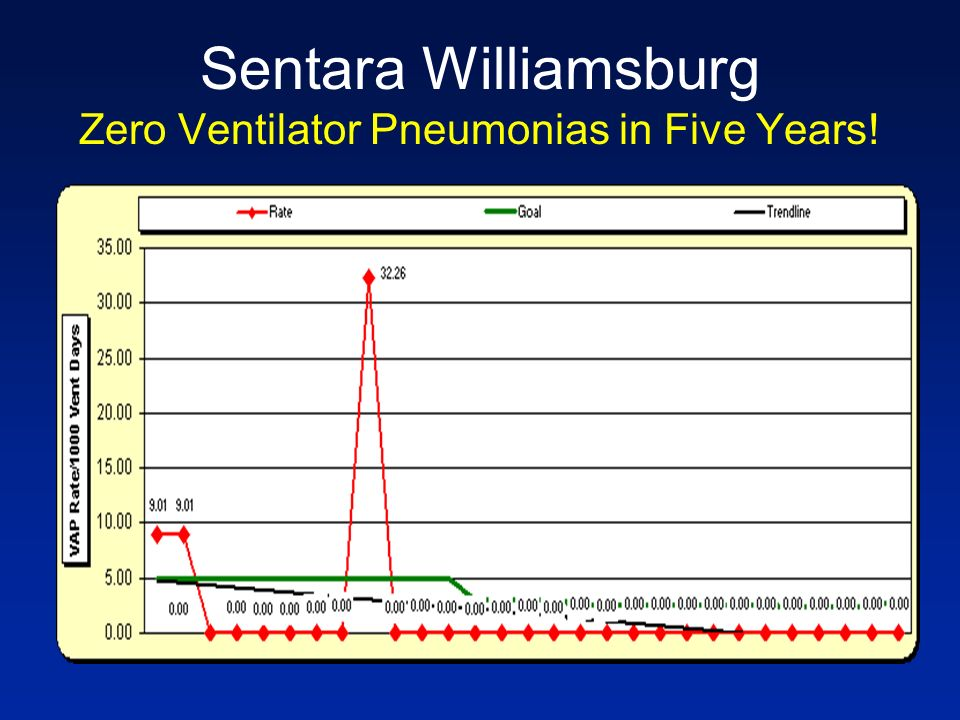 Sentara Williamsburg Zero Ventilator Pneumonias in Five Years!