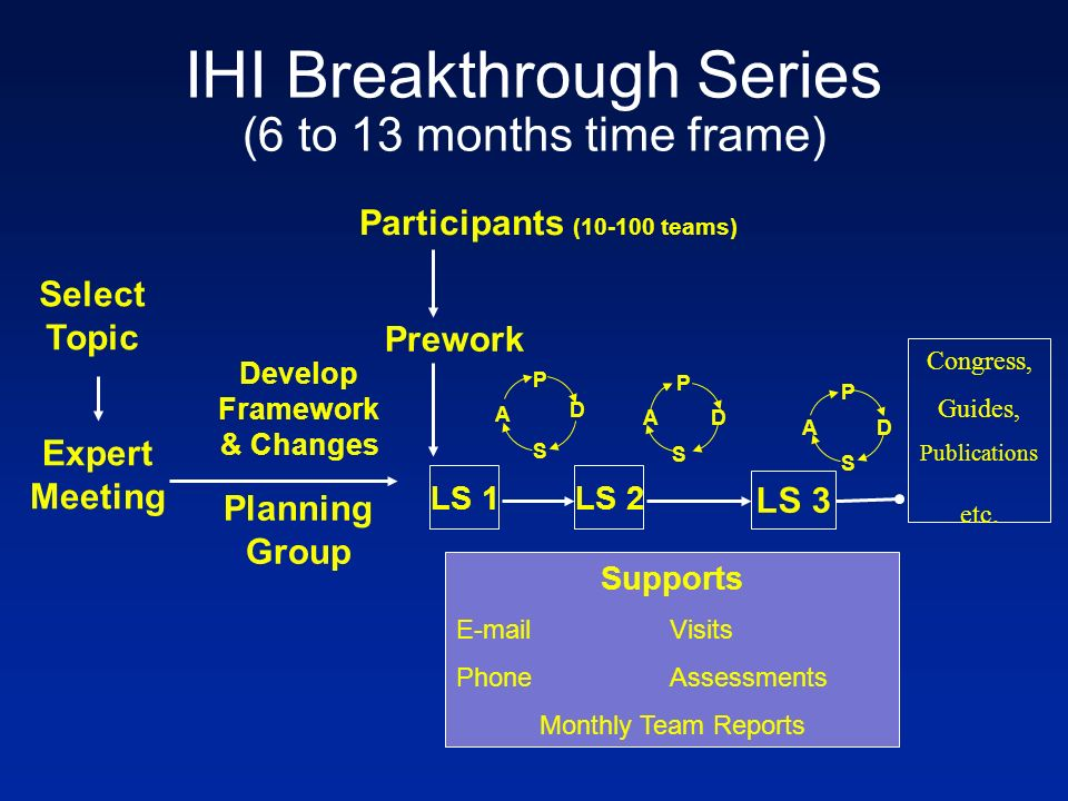 IHI Breakthrough Series (6 to 13 months time frame) Select Topic Planning Group Develop Framework & Changes Participants (10-100 teams) Prework LS 1 P S A D P S AD LS 3 LS 2 Supports E-mailVisits PhoneAssessments Monthly Team Reports Congress, Guides, Publications etc.
