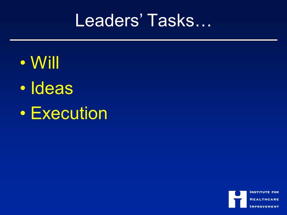 Leaders Tasks… Will Ideas Execution