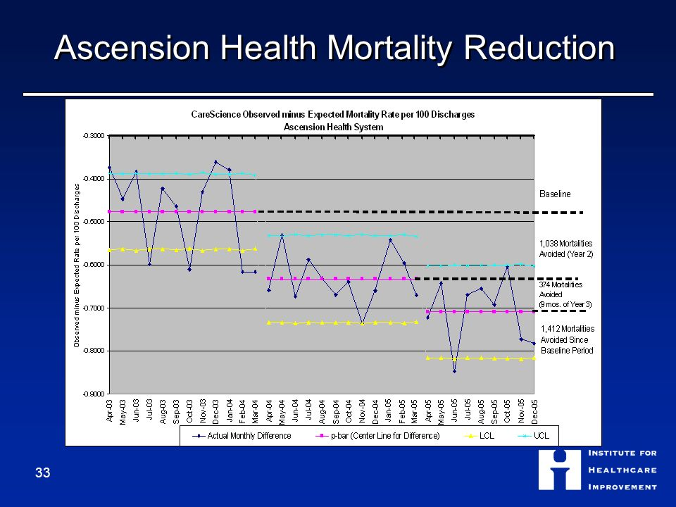 Ascension Health Mortality Reduction 33