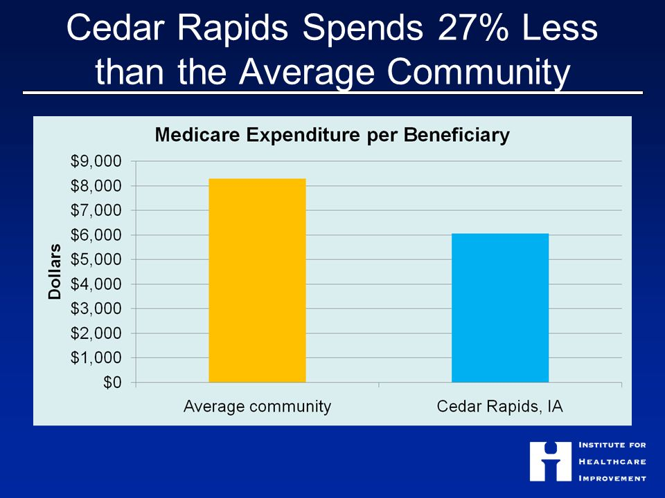 Cedar Rapids Spends 27% Less than the Average Community