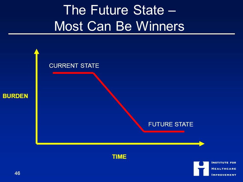 The Future State – Most Can Be Winners 46 BURDEN TIME CURRENT STATE FUTURE STATE