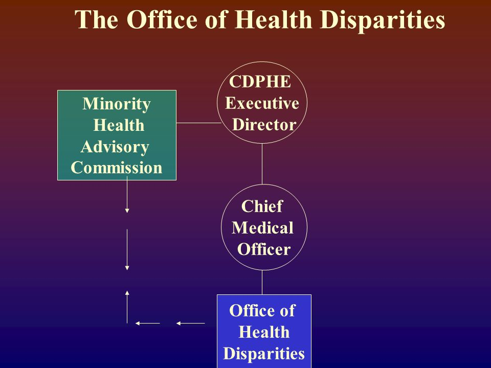 The Office of Health Disparities CDPHE Executive Director Minority Health Advisory Commission Chief Medical Officer Office of Health Disparities