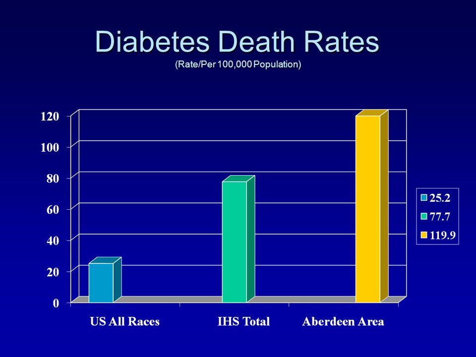 Diabetes Death Rates (Rate/Per 100,000 Population)