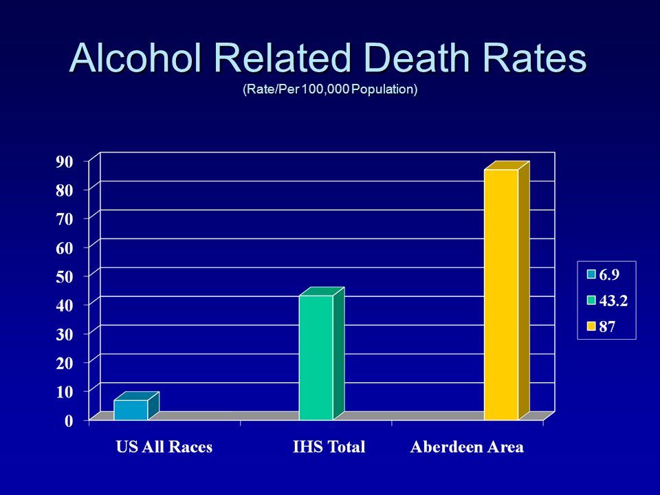 Alcohol Related Death Rates (Rate/Per 100,000 Population)