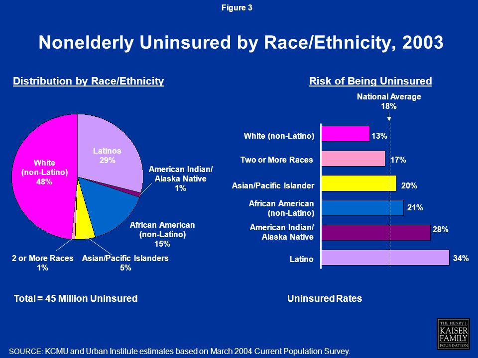 Nonelderly Uninsured by Race/Ethnicity, 2003 SOURCE: KCMU and Urban Institute estimates based on March 2004 Current Population Survey.