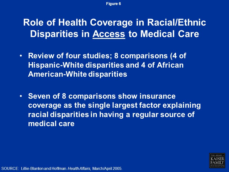 Review of four studies; 8 comparisons (4 of Hispanic-White disparities and 4 of African American-White disparities Seven of 8 comparisons show insurance coverage as the single largest factor explaining racial disparities in having a regular source of medical care Role of Health Coverage in Racial/Ethnic Disparities in Access to Medical Care Figure 6 SOURCE: Lillie-Blanton and Hoffman.