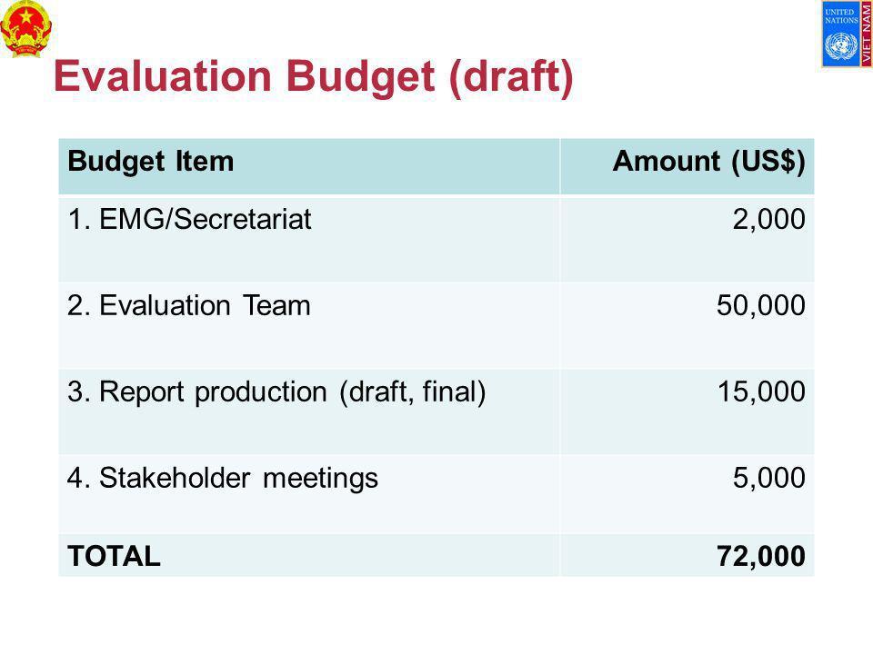 Evaluation Budget (draft) Budget ItemAmount (US$) 1.