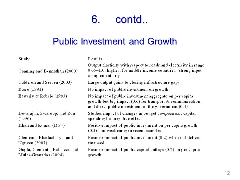 12 6.contd.. Public Investment and Growth