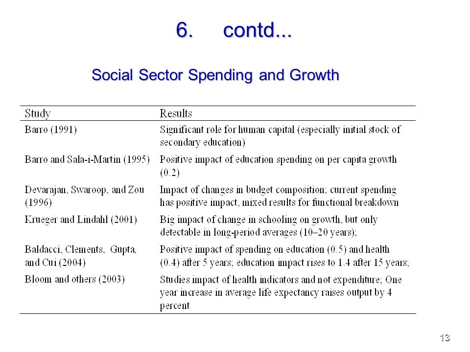 13 6.contd... Social Sector Spending and Growth
