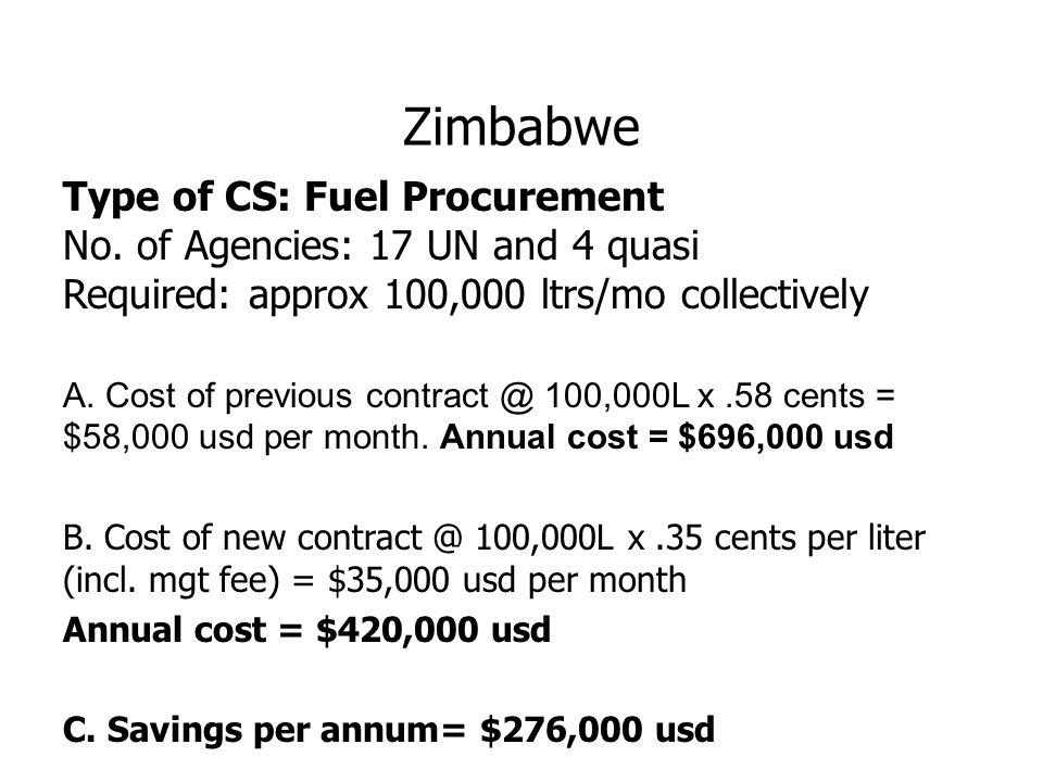 Zimbabwe Type of CS: Fuel Procurement No.
