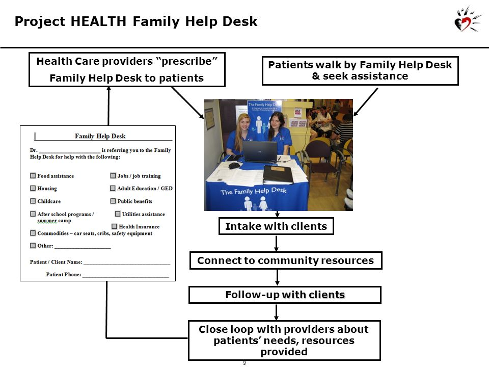 10 Cities (NYC, Boston, Providence, Baltimore, D.C, Chicago) 6NYC Family Help Desks in Hospitals/Clinics Pediatric & Adult Primary Care Pediatric Emergency Dept Newborn Nursery Ob/Gyn Clinic Community Health Center Adolescent Clinics 183 Volunteers56373 Total Volunteer Hours (per year)100,000 (48 FTEs) 8,400 Families Served (per year)4,051407 Children & Adults Impacted (per year) 12,1531,221 Impact: Current Scope of Services