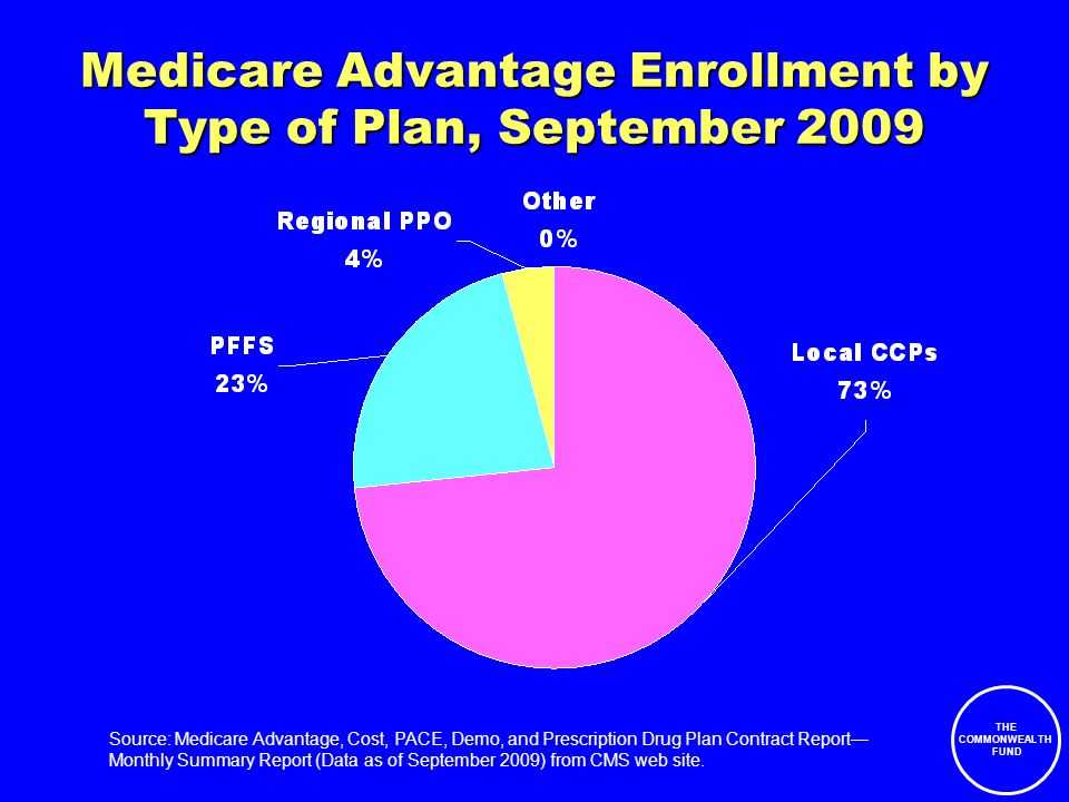 THE COMMONWEALTH FUND Medicare Advantage Enrollment by Type of Plan, September 2009 Source: Medicare Advantage, Cost, PACE, Demo, and Prescription Drug Plan Contract Report Monthly Summary Report (Data as of September 2009) from CMS web site.