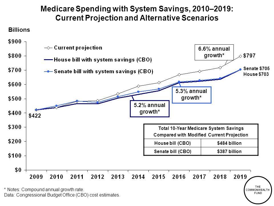 THE COMMONWEALTH FUND Medicare Spending with System Savings, 2010–2019: Current Projection and Alternative Scenarios Billions * Notes: Compound annual growth rate.