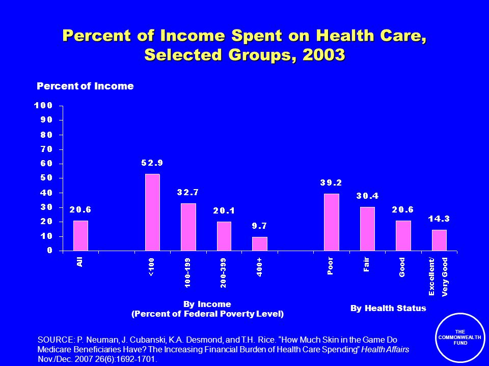 THE COMMONWEALTH FUND Percent of Income Spent on Health Care, Selected Groups, 2003 Percent of Income By Income (Percent of Federal Poverty Level) By Health Status SOURCE: P.