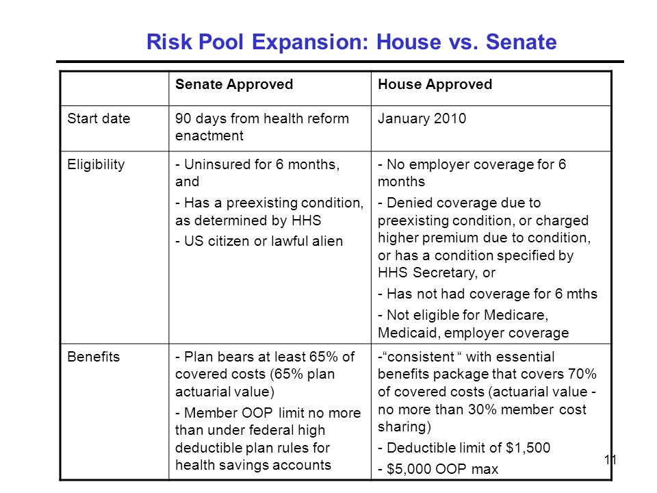 11 Senate ApprovedHouse Approved Start date90 days from health reform enactment January 2010 Eligibility- Uninsured for 6 months, and - Has a preexisting condition, as determined by HHS - US citizen or lawful alien - No employer coverage for 6 months - Denied coverage due to preexisting condition, or charged higher premium due to condition, or has a condition specified by HHS Secretary, or - Has not had coverage for 6 mths - Not eligible for Medicare, Medicaid, employer coverage Benefits- Plan bears at least 65% of covered costs (65% plan actuarial value) - Member OOP limit no more than under federal high deductible plan rules for health savings accounts -consistent with essential benefits package that covers 70% of covered costs (actuarial value - no more than 30% member cost sharing) - Deductible limit of $1,500 - $5,000 OOP max Risk Pool Expansion: House vs.