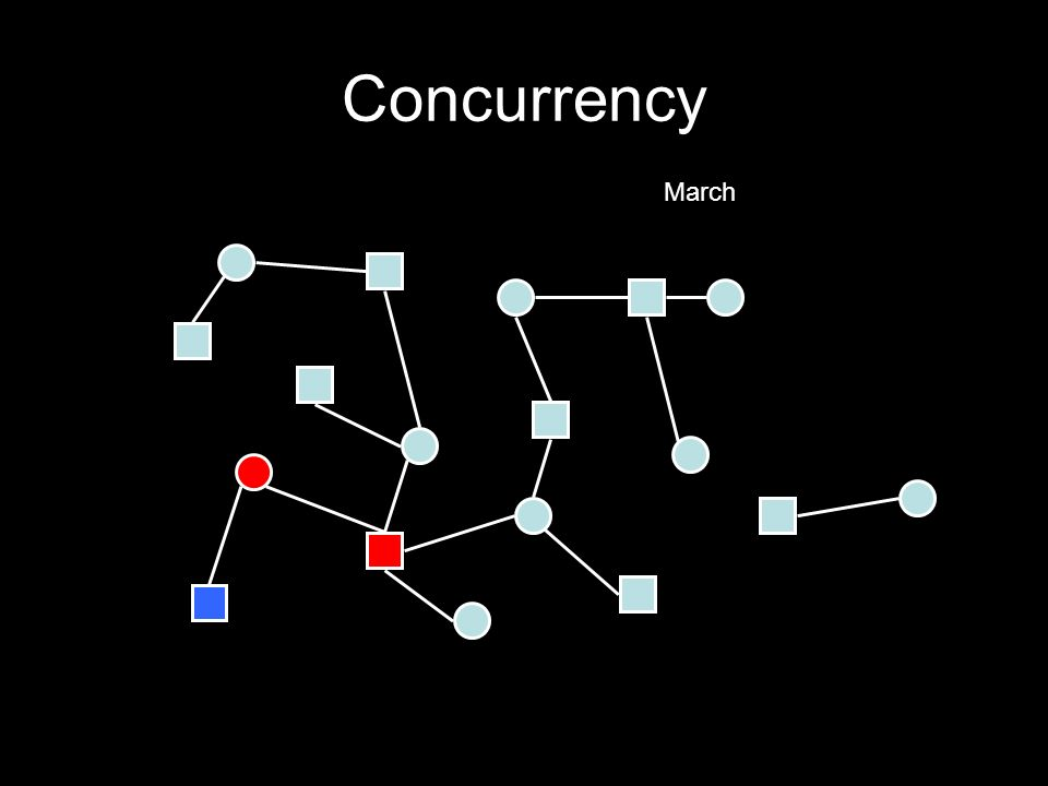 Concurrency March