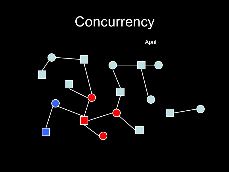 Concurrency April