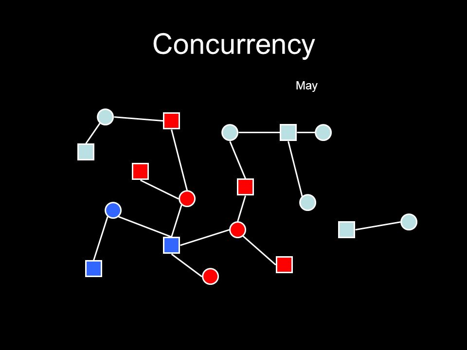 Concurrency May
